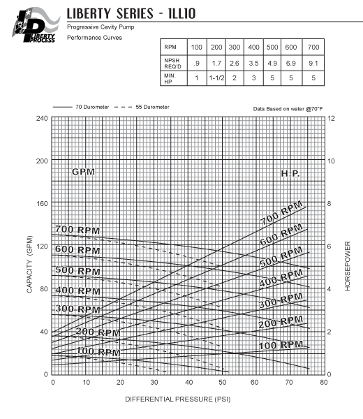 1LL10 Pump Series Performance Curves