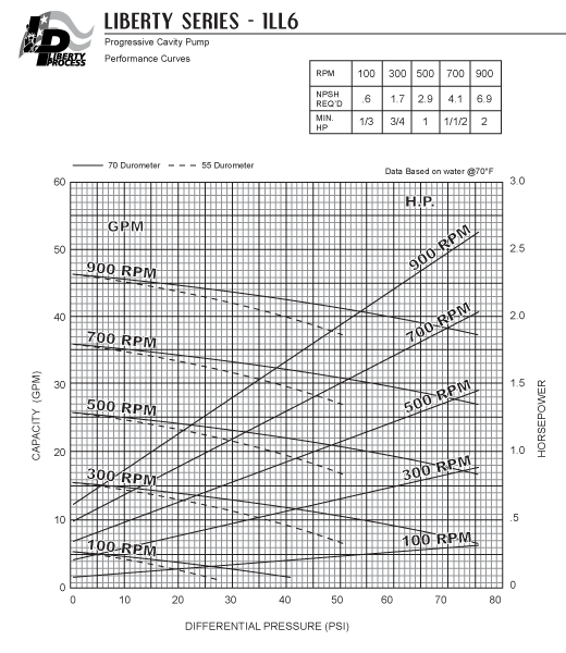 1LL6 Pump Series Performance Curves