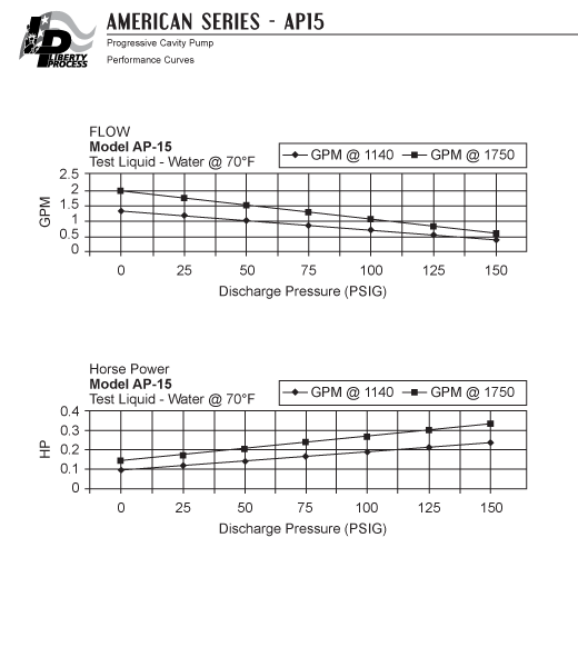 AP15 Pump Series Performance Curves