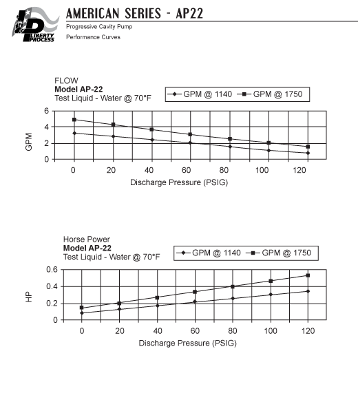 AP22 Pump Series Performance Curves