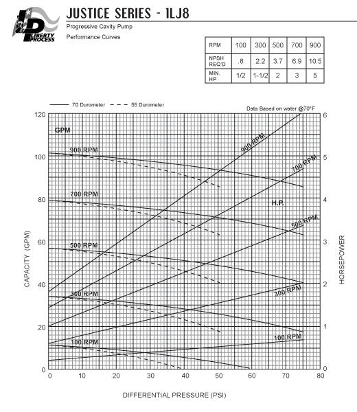 1LJ8 Pump Series Performance Curves