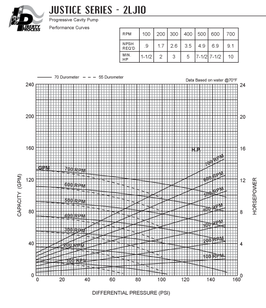 2LJ10 Pump Series Performance Curves