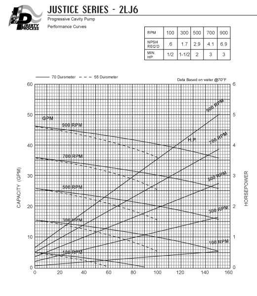 2LJ6 Pump Series Performance Curves
