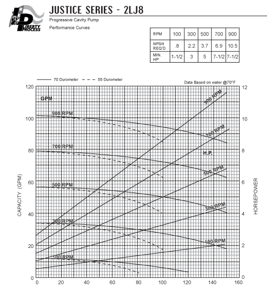2LJ8 Pump Series Performance Curves