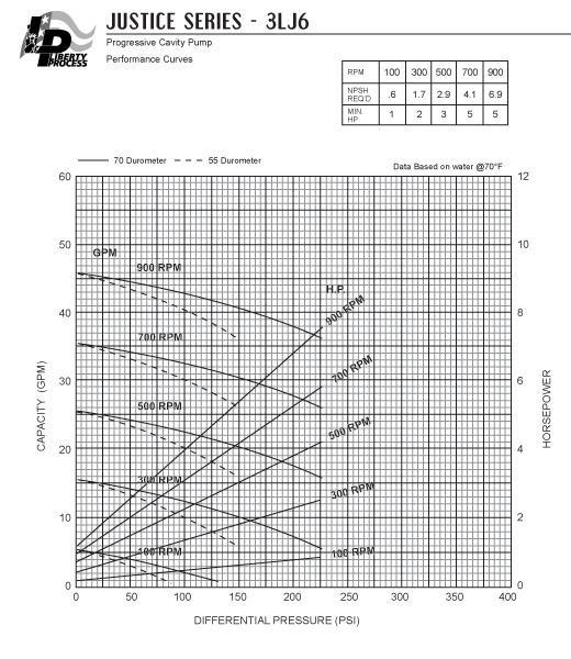 3LJ6 Pump Series Performance Curves