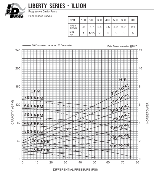 1LL10H Pump Series Performance Curves