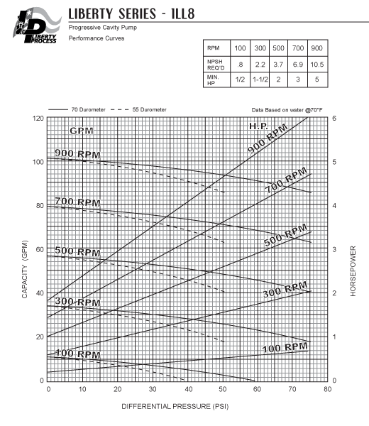 1LL8 Pump Series Performance Curves