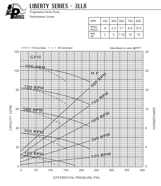3LL8 Pump Series Performance Curves