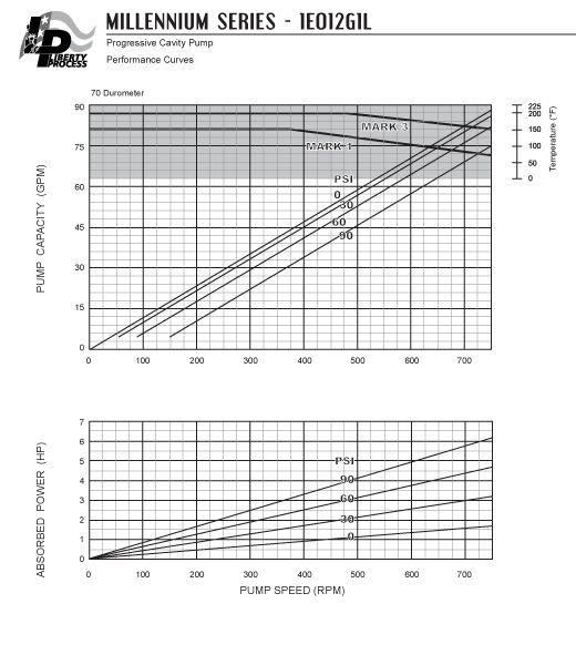1E012G1L Pump Series Performance Curves