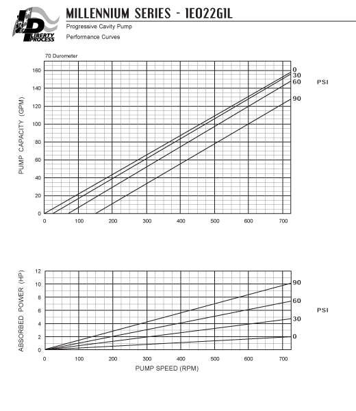 1E022G1L Pump Series Performance Curves