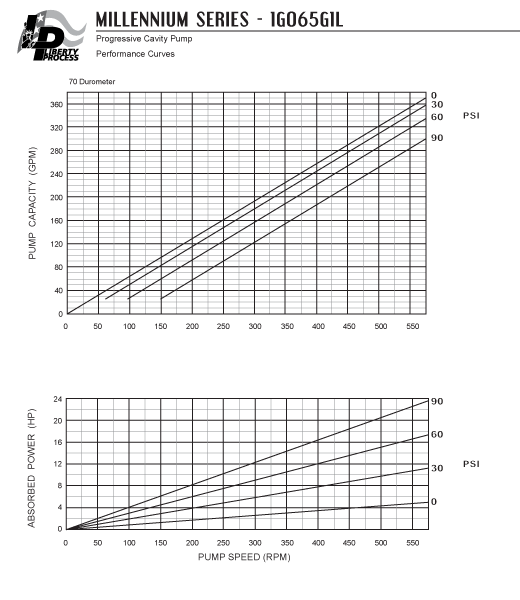 1G065G1L Pump Series Performance Curves