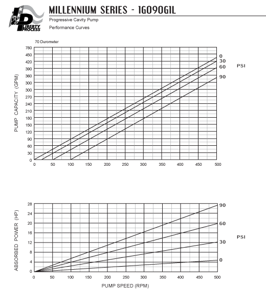 1G090G1L Pump Series Performance Curves