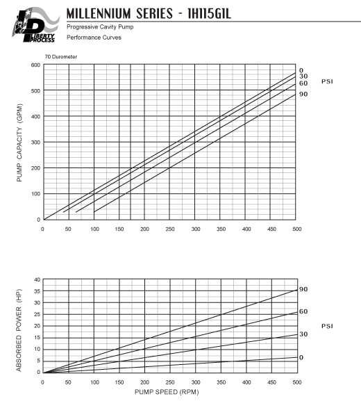 1H115G1L Pump Series Performance Curves