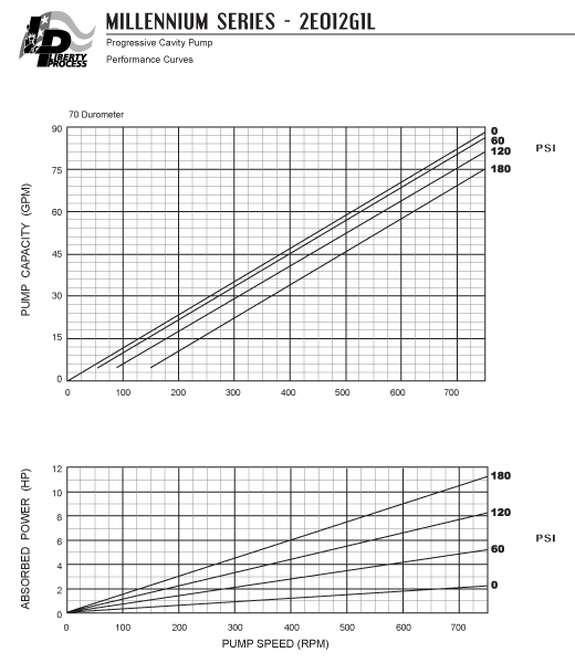 2E012G1L Pump Series Performance Curves