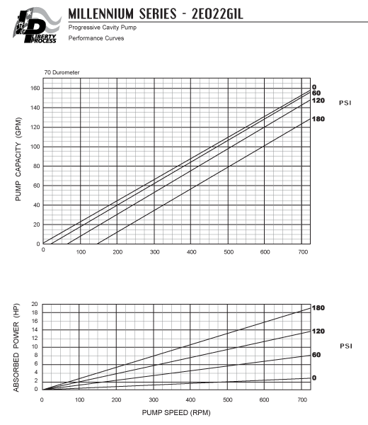2E022G1L Pump Series Performance Curves