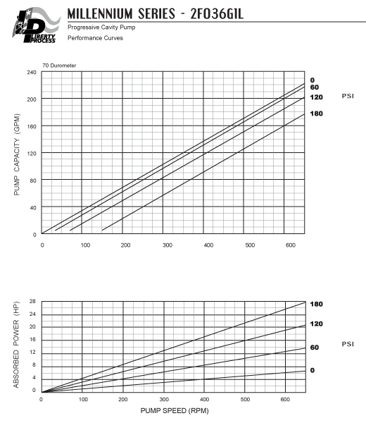 2F036G1L Pump Series Performance Curves