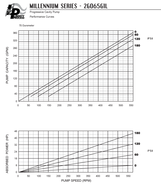 2G065G1L Pump Series Performance Curves